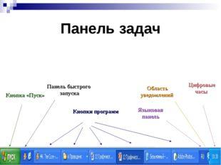 Панель задач Кнопка «Пуск» Панель быстрого запуска Кнопки программ Языковая п