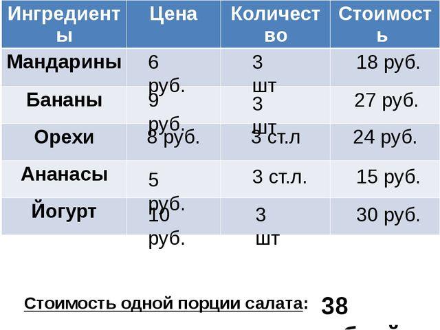 Стоимость одной порции салата: 3 шт 18 руб. 6 руб. 3 шт 27 руб. 9 руб. 3 ст.л...