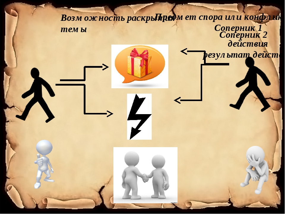 Предмет спора или конфликт Соперник 1 действия результат действия Соперник 2...