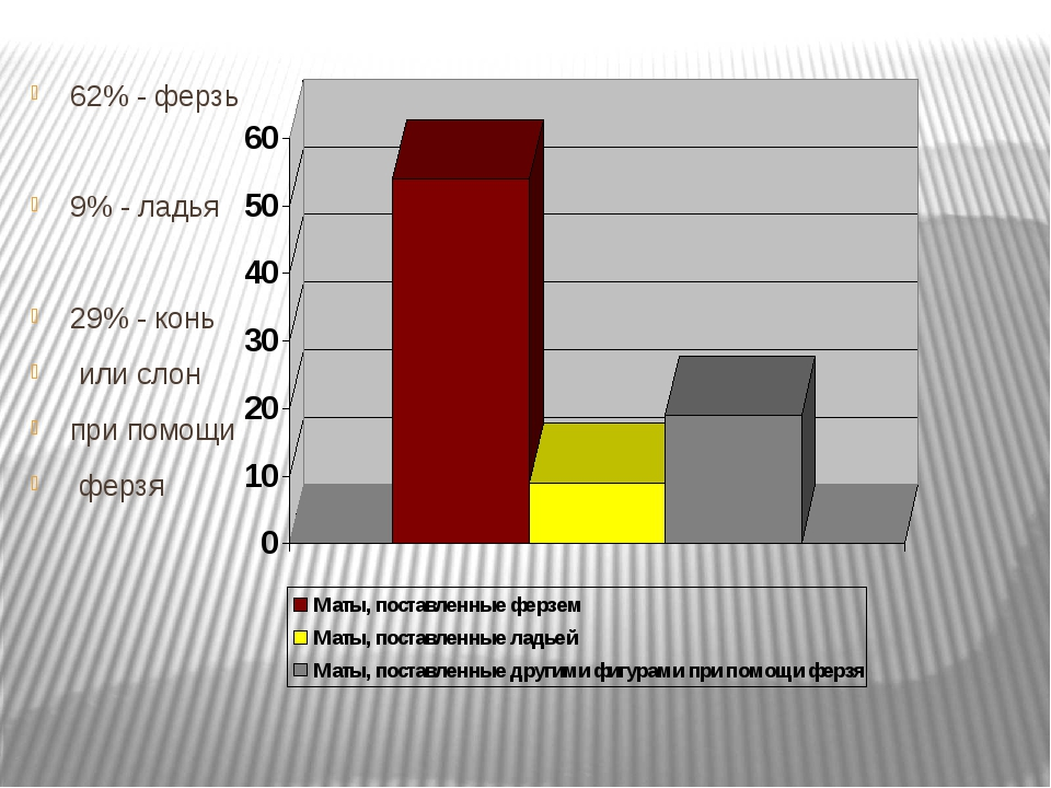 62% - ферзь 9% - ладья 29% - конь или слон при помощи ферзя