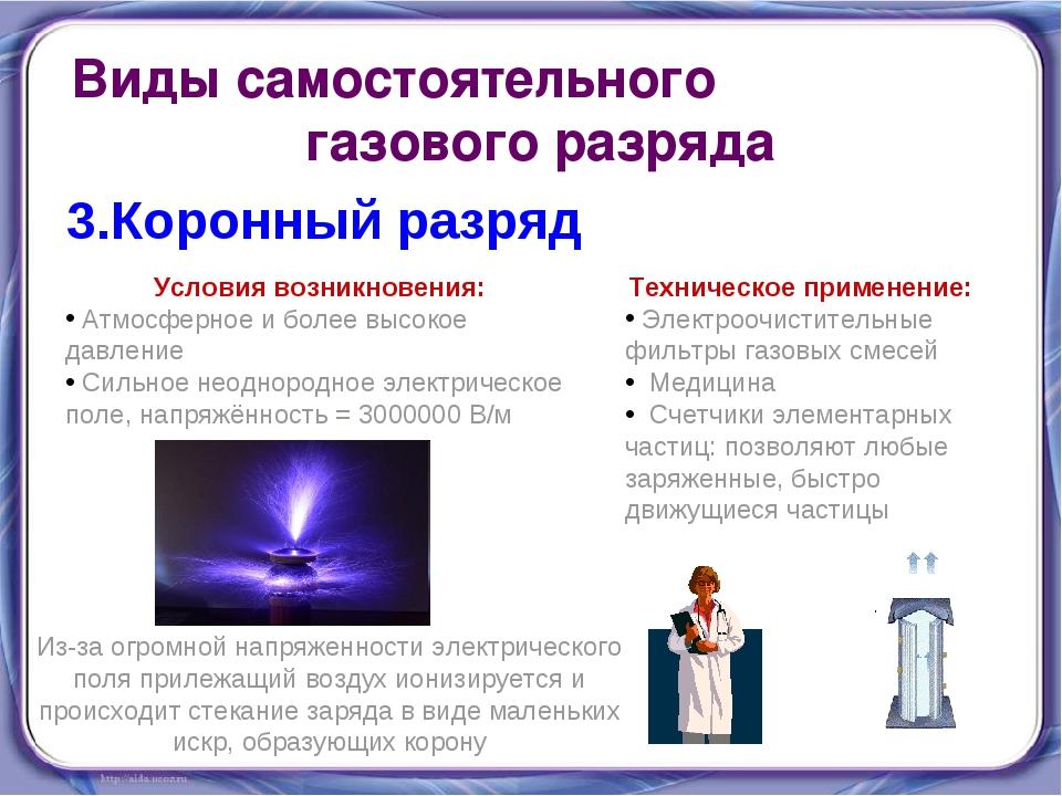 Виды самостоятельного газового разряда 3.Коронный разряд Условия возникновени...