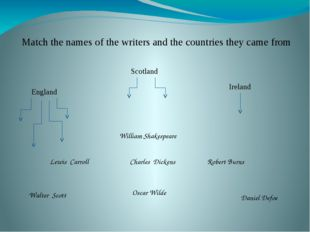 Match the names of the writers and the countries they came from William Shake
