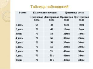 Таблица наблюдений ВремяКоличество всходовДинамика роста Протиевая водаДе