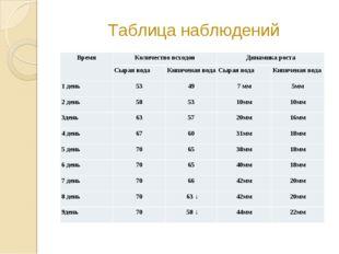 Таблица наблюдений ВремяКоличество всходовДинамика роста Сырая водаКипяче
