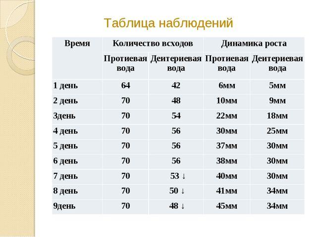 Таблица наблюдений ВремяКоличество всходовДинамика роста Протиевая водаДе...