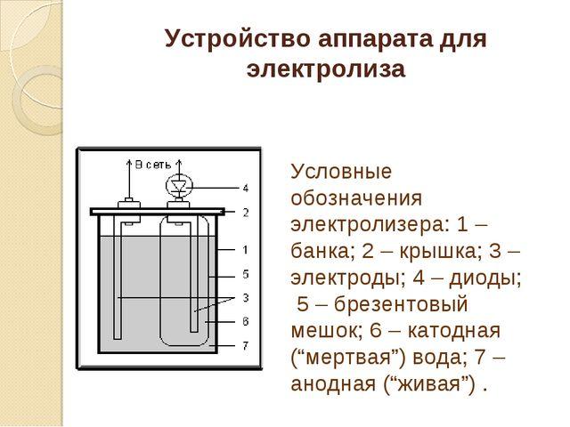 Устройство аппарата для электролиза Условные обозначения электролизера: 1 – б...
