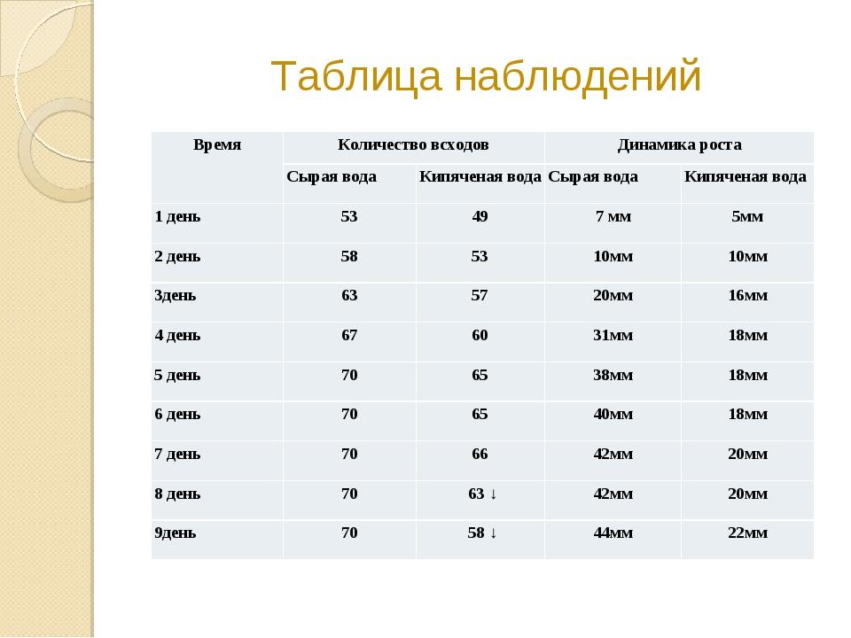 Таблица наблюдений ВремяКоличество всходовДинамика роста Сырая водаКипяче...