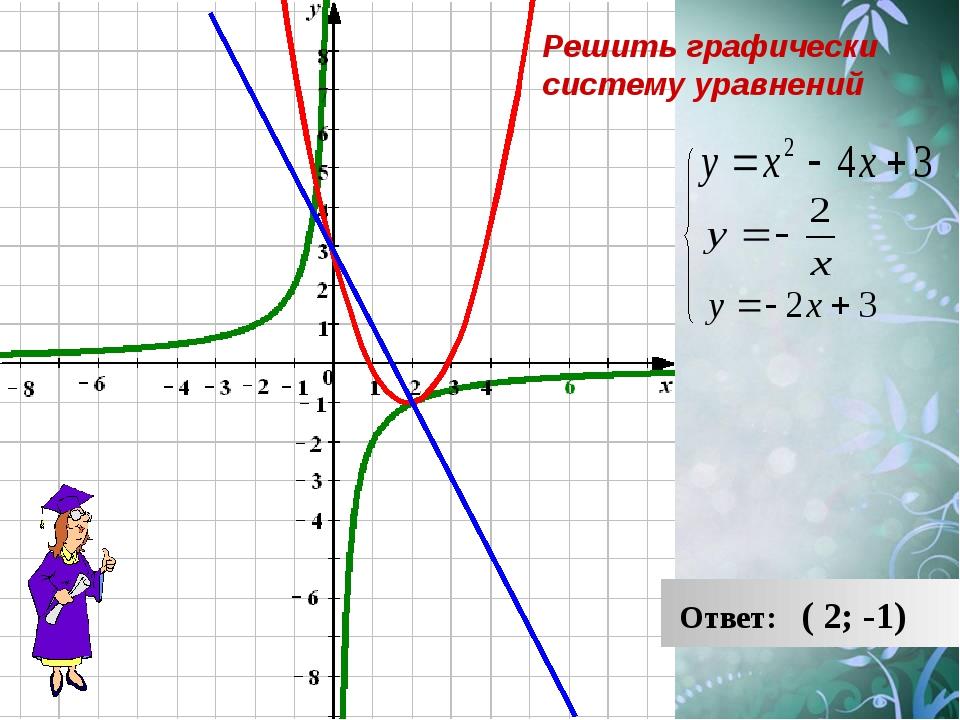 Ответ: ( 2; -1) Решить графически систему уравнений