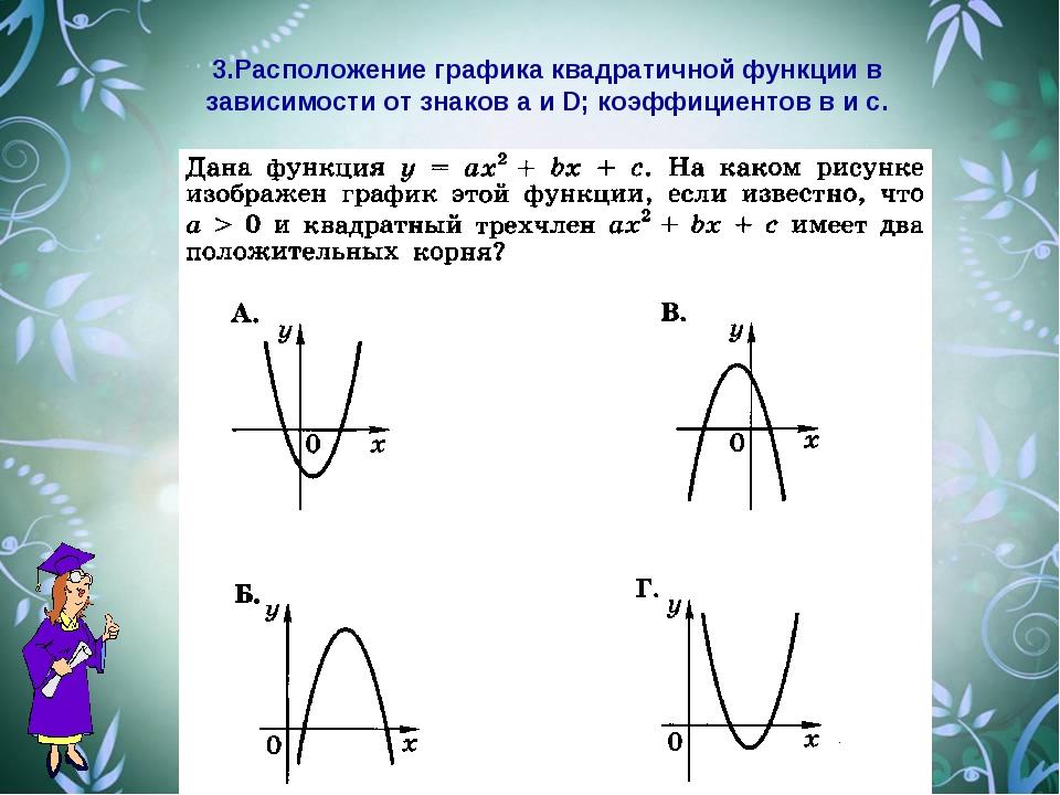 3.Расположение графика квадратичной функции в зависимости от знаков а и D; ко...