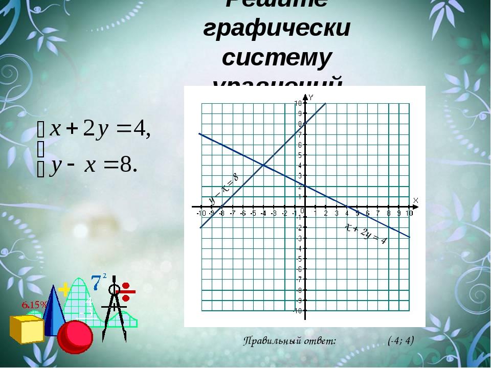 Решите графически систему уравнений х + 2у = 4 у – х = 8 Правильный ответ: (-...