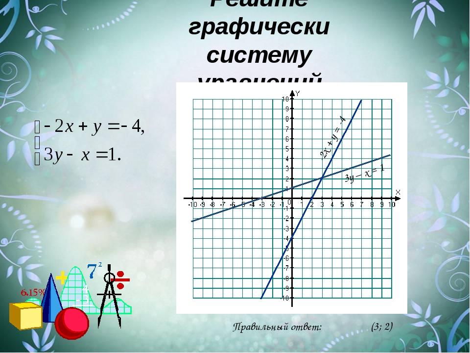 Решите графически систему уравнений 3у – х = 1 Правильный ответ: (3; 2) -2х +...
