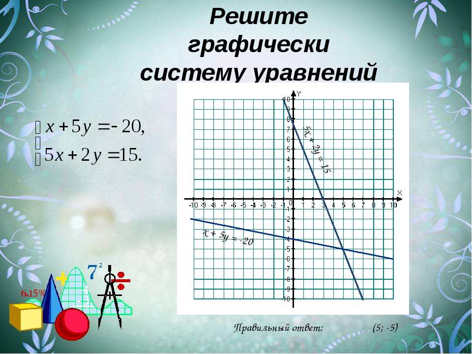 Решите графически систему уравнений 5х + 2у = 15 Правильный ответ: (5; -5) х...