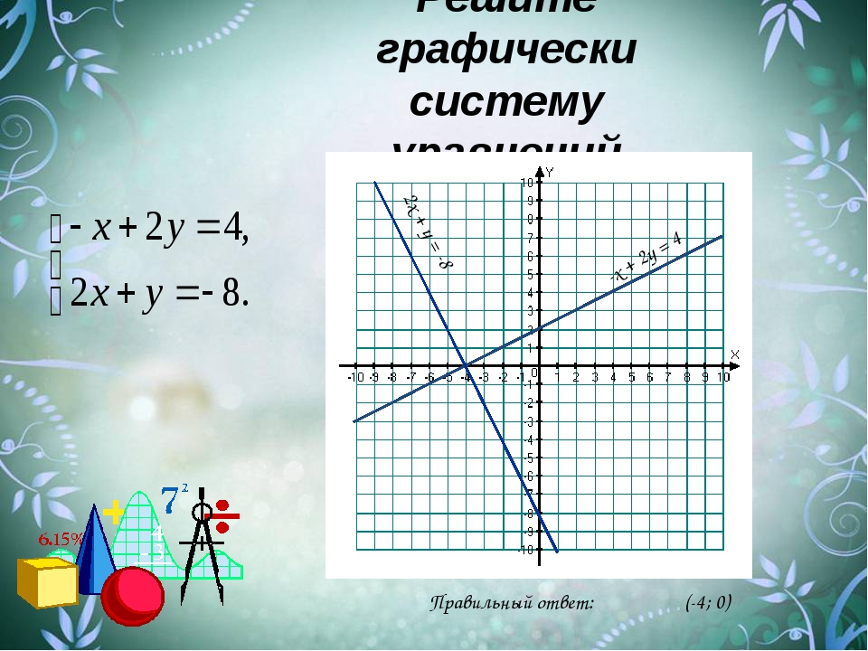 Решите графически систему уравнений 2х + у = -8 Правильный ответ: (-4; 0) -х...