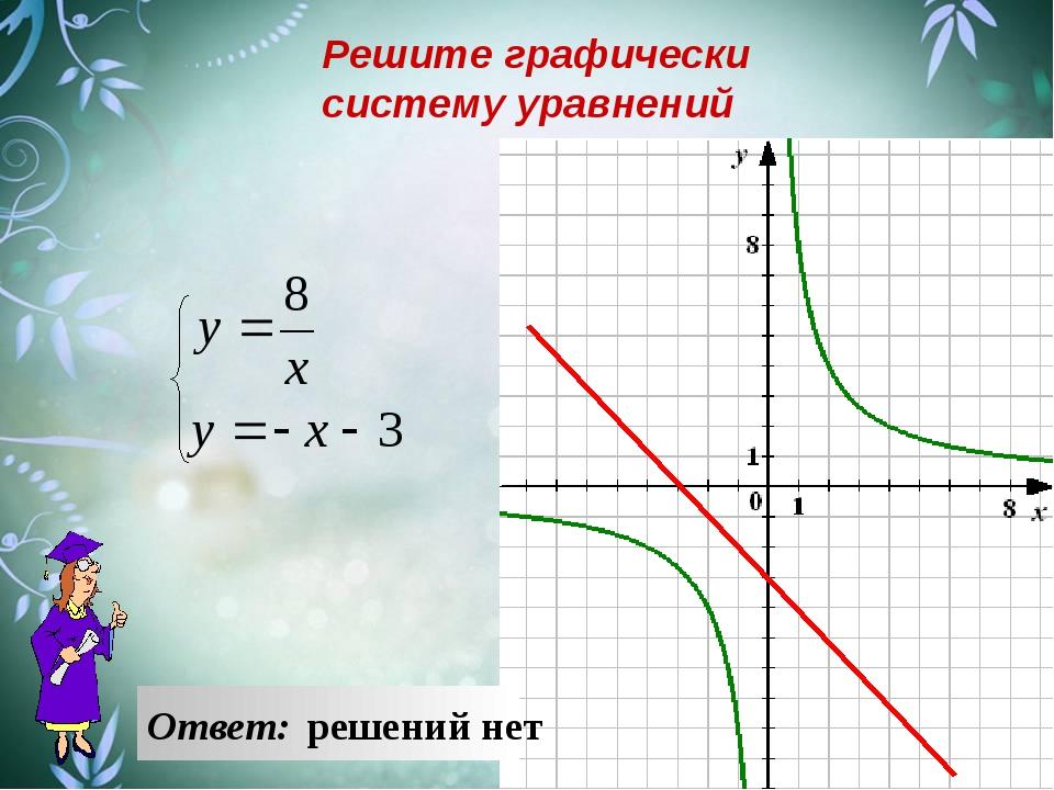 Ответ: решений нет Решите графически систему уравнений
