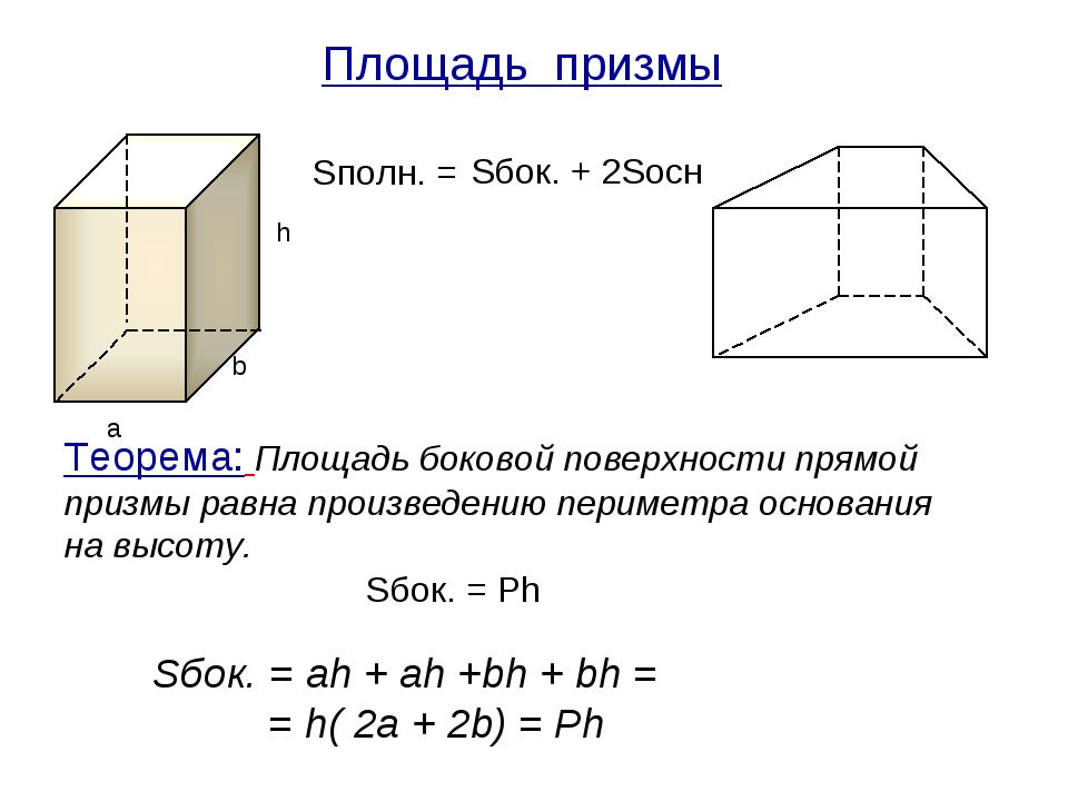 Площадь призмы Sбок. + 2Sосн Sбок. = Ph a b h Теорема: Площадь боковой поверх...