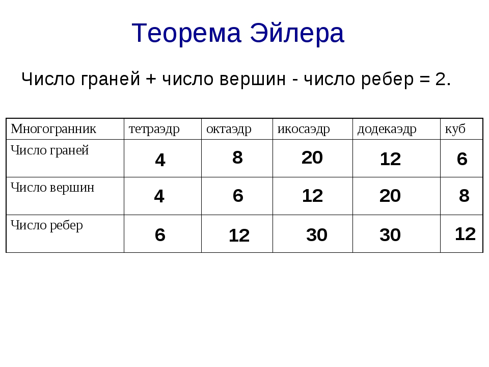 Теорема Эйлера Число граней + число вершин - число ребер = 2. 4 4 6 8 6 12 20...