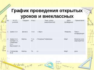 График проведения открытых уроков и внеклассных мероприятий № Ф.И.О. учителя