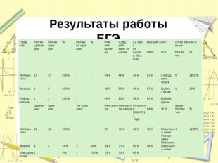 Результаты работы ЕГЭ предмет Кол-во сдавав ших Кол-во сдав ших % Кол-во не