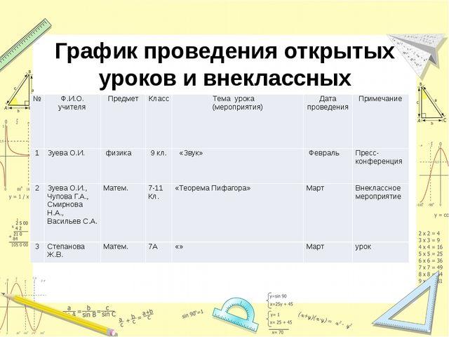 График проведения открытых уроков и внеклассных мероприятий № Ф.И.О. учителя...