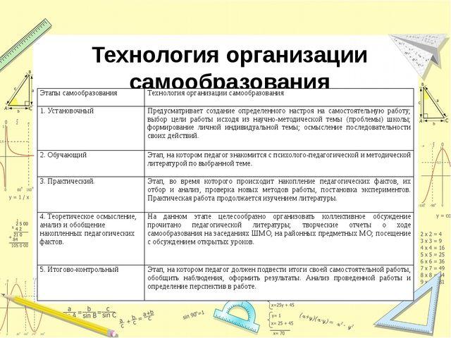Технология организации самообразования  Этапы самообразования Технология орг...