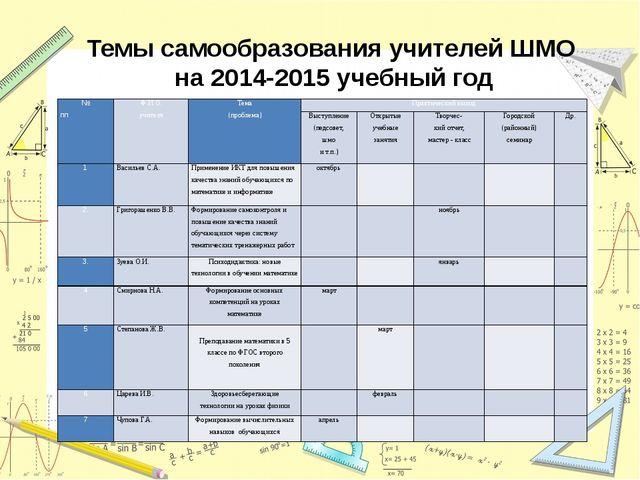 Темы самообразования учителей ШМО на 2014-2015 учебный год № пп Ф.И.О. учител...