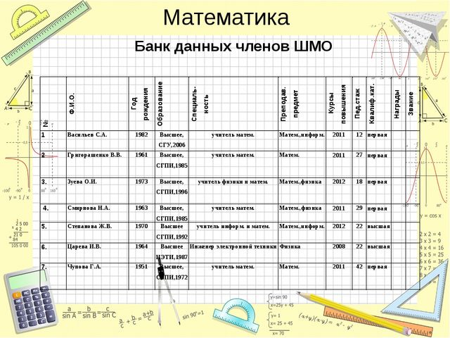 Банк данных членов ШМО Математика