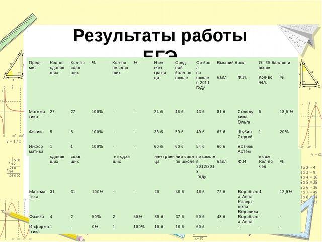 Результаты работы ЕГЭ предмет Кол-во сдавав ших Кол-во сдав ших % Кол-во не...