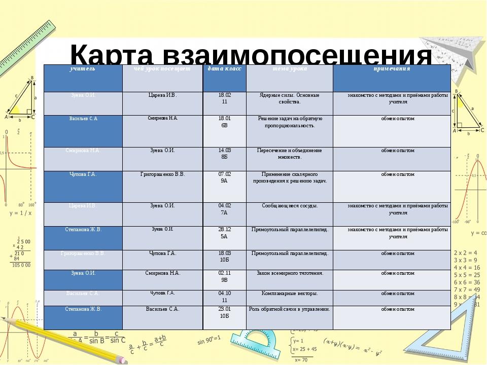 Карта взаимопосещения уроков учитель чей урок посещает дата класс тема урока...