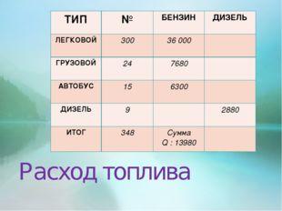 Расход топлива ТИП№БЕНЗИНДИЗЕЛЬ ЛЕГКОВОЙ30036 000 ГРУЗОВОЙ247680 АВТ