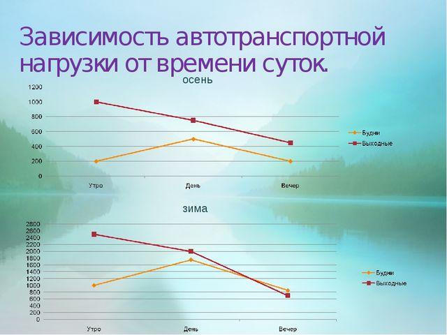 Зависимость автотранспортной нагрузки от времени суток. осень зима