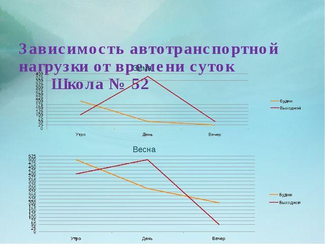 Зависимость автотранспортной нагрузки от времени суток Школа № 52 Зима Весна