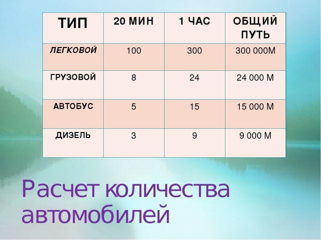 Расчет количества автомобилей ТИП20 МИН1 ЧАСОБЩИЙ ПУТЬ ЛЕГКОВОЙ10030030...