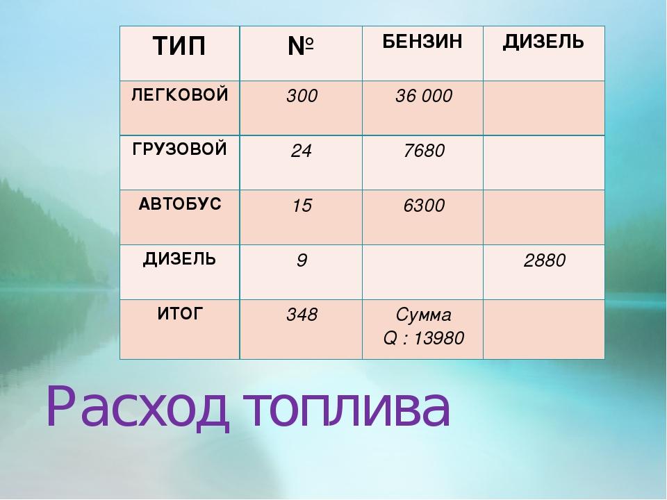 Расход топлива ТИП№БЕНЗИНДИЗЕЛЬ ЛЕГКОВОЙ30036 000 ГРУЗОВОЙ247680 АВТ...