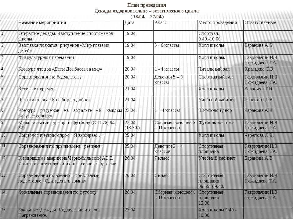 План проведения Декады оздоровительно – эстетического цикла ( 18.04. – 27.04...