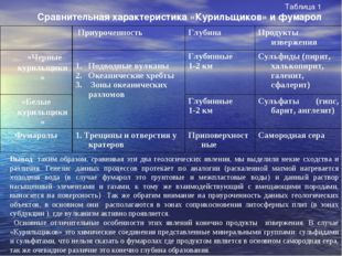 Таблица 1 Сравнительная характеристика «Курильщиков» и фумарол Вывод: таким