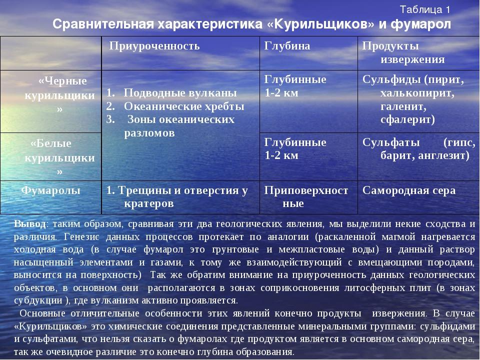 Таблица 1 Сравнительная характеристика «Курильщиков» и фумарол Вывод: таким...