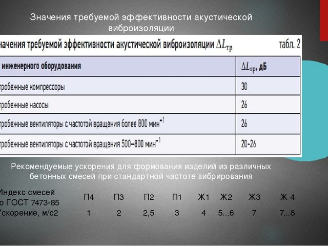 Значения требуемой эффективности акустической виброизоляции Рекомендуемые уск...