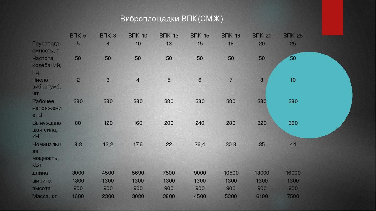 Виброплощадки ВПК(СМЖ)  ВПК-5 ВПК-8 ВПК-10 ВПК-13 ВПК-15 ВПК-18 ВПК-20 ВПК-2...