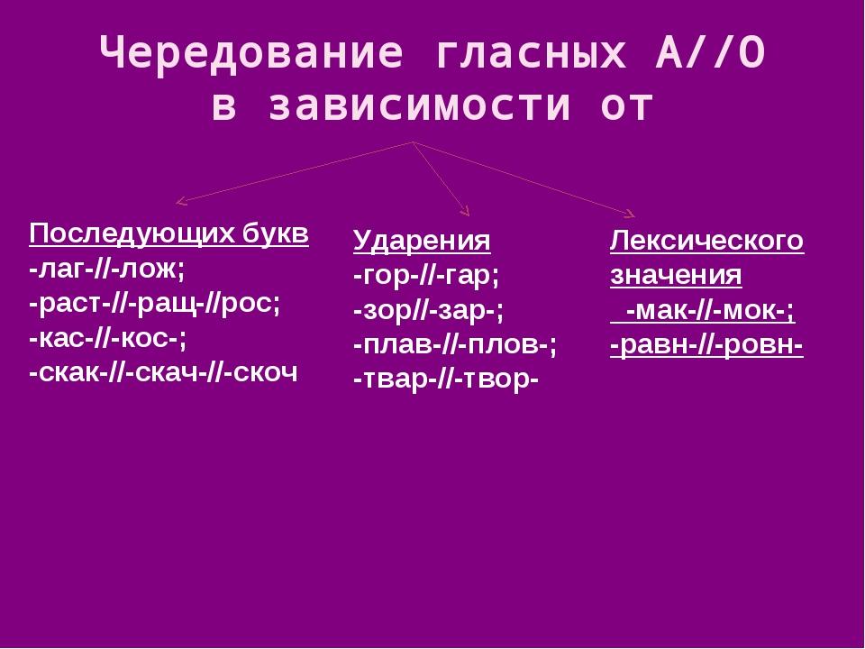 Чередование гласных А//О в зависимости от Последующих букв -лаг-//-лож; -раст...