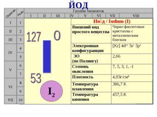 Группы элементов I III II VIII IV V VI VII II I III VII VI V IV 2 1 3 4 5 6 7