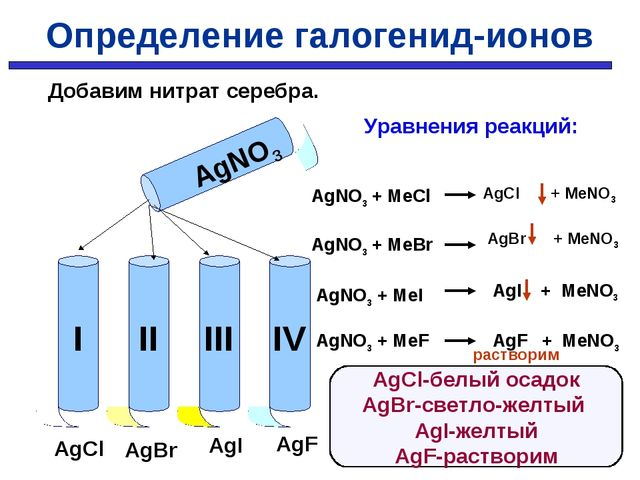 AgNO3 AgCl AgBr AgI AgF Уравнения реакций: AgNO3 + MeCl AgNO3 + MeBr AgNO3 +...