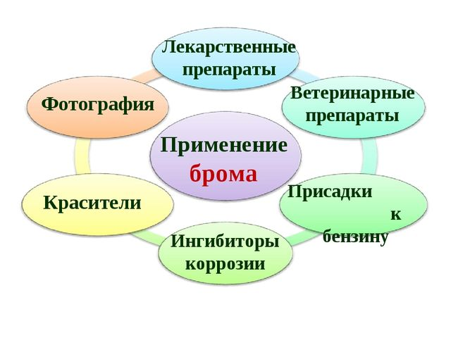 Применение брома Лекарственные препараты Красители Фотография Ветеринарные пр...