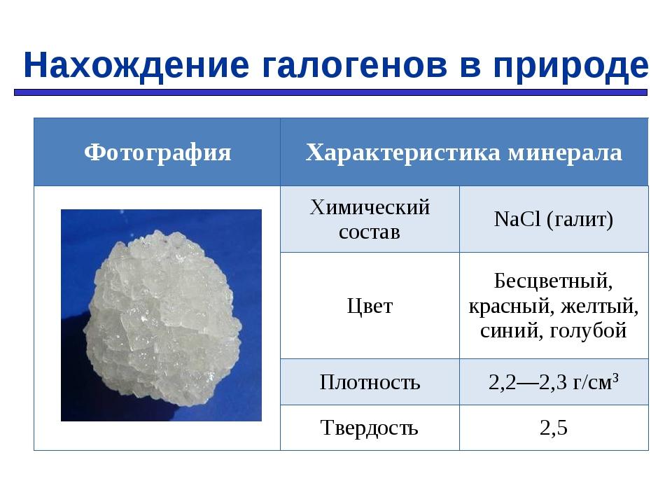 Нахождение галогенов в природе Фотография Характеристика минерала Химичес...