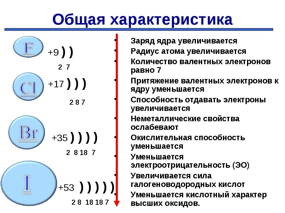 Общая характеристика +9 ) ) 2 7 +17 ) ) )  2 8 7  +35 ) ) ) ) 2 8 18 7 +53...