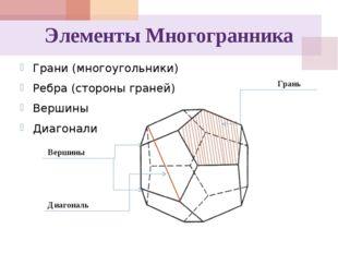 Элементы Многогранника Грани (многоугольники) Ребра (стороны граней) Вершины