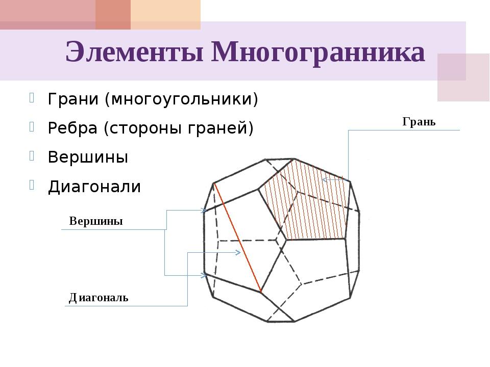 Элементы Многогранника Грани (многоугольники) Ребра (стороны граней) Вершины...
