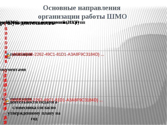 Основные направления организации работы ШМО деятельности педагога- словесника...