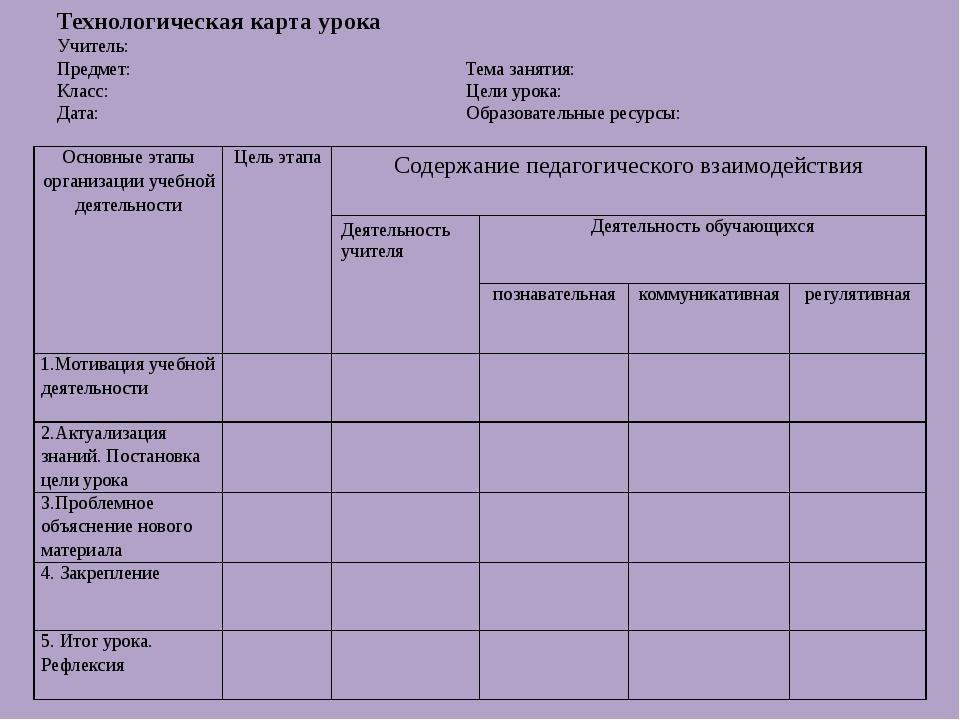 Технологическая карта урока Учитель: Предмет: Тема занятия: Класс: Цели урока...
