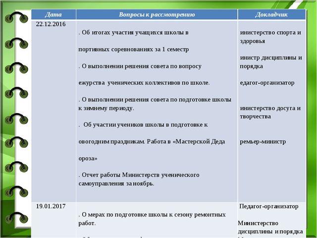 ДатаВопросы к рассмотрениюДокладчик 22.12.20161. Об итогах участия учащихс...