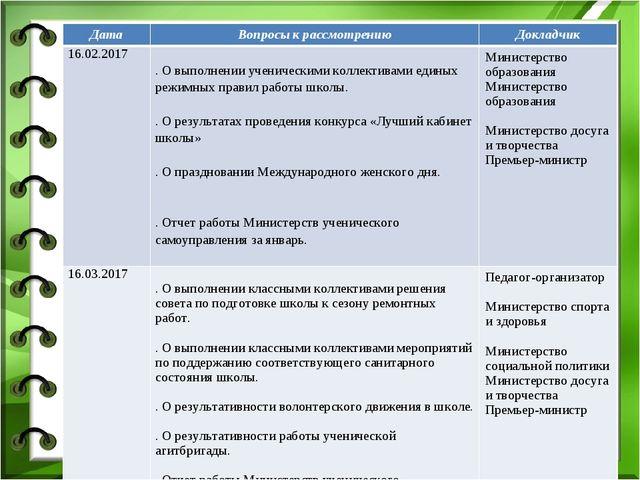 ДатаВопросы к рассмотрениюДокладчик 16.02.20171. О выполнении ученическими...